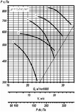 ventilator_osevoy25188-2_sh2