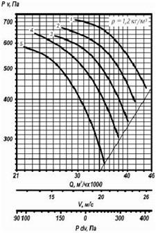 ventilator_osevoy25188-3_sh3