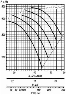 ventilator_osevoy25188-5_sh5