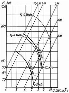 ventilator_osevoy320-5_sh5