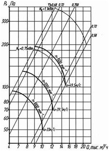 ventilator_osevoy320-6_sh6